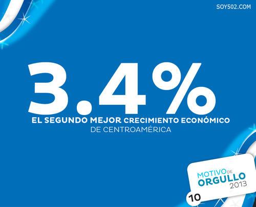 El índice 3.4% en crecimiento económico es el segundo mejor crecimiento económico de Centroamérica, durante el 2013.