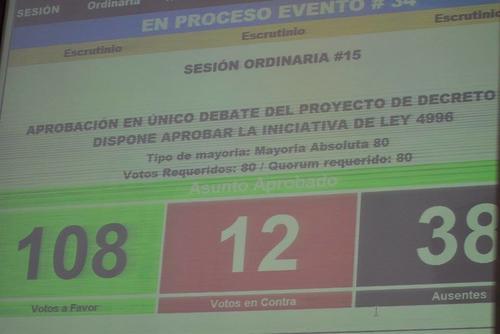 108 diputados aprobaron en un solo debate el Estado de Calamidad Pública en El Cambray II. (Foto: Wilder López/Soy02)