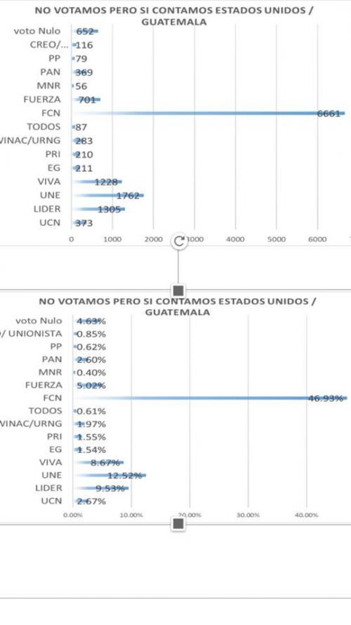 """Guatemaltecos en Estados Unidos eligen a Jimmy Morales como presidente, durante las votaciones simbólicas que se llevaron a cabo en el país del norte. (Foto: No Votamos Pero Si Contamos"""")"""