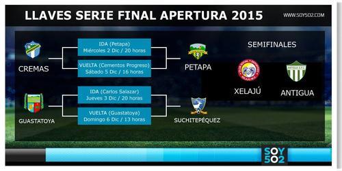 Así se jugarán las series de acceso a semifinales del torneo Apertura 2015. (Imagen: Soy502)