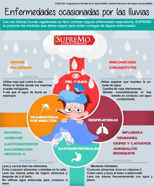 Enfermedades causadas por la lluvia según la OMS. (Imagen: IMSS)