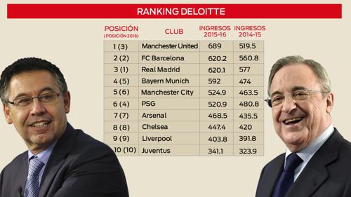 El Manchester United es el primero de la lista, pero el Barcelona ya superó al Real Madrid. (Foto: Twitter)