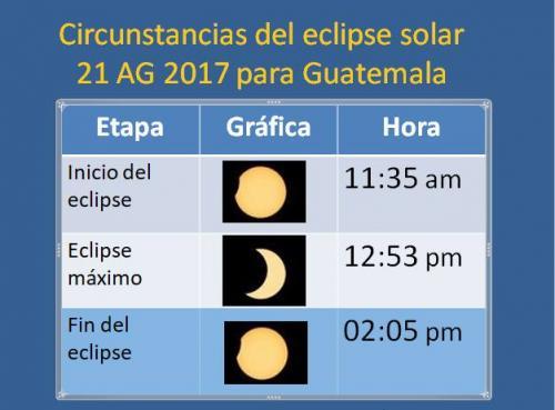 Este es el horario del eclipse en Guatemala, el 21 de agosto de 2017. (Foto: Cortesía Edgar Castro Bathen)