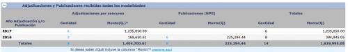 Contratos de la empresa Luka Electric con el Estado. (Foto: Guatecompras)