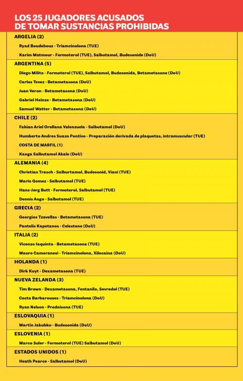 Al menos 25 jugadores consumieron sustancias prohibidas durante el Mundial Sudáfrica 2010. (Foto: Soy502)