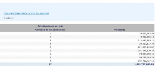 Los contratos adjudicados a la empresa de Aparicio suman más de mil millones de quetzales. (Fuente: Guatecompras)