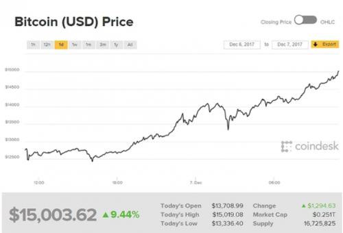 Así ha evolucionado el valor del bitcoin. (Imagen: Infobae)