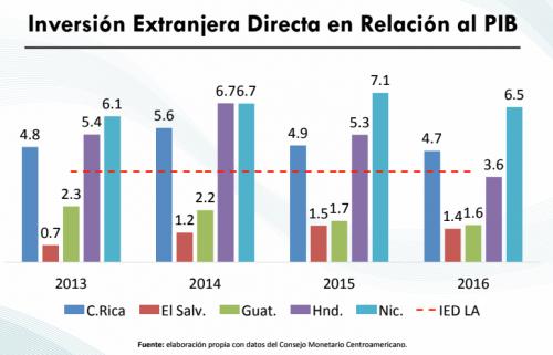 Guatemala perdió atracción de inversiones respecto a otros países de la región y se proyecta que para 2018 suponga un 2% del PIB. (Foto: CIEN)