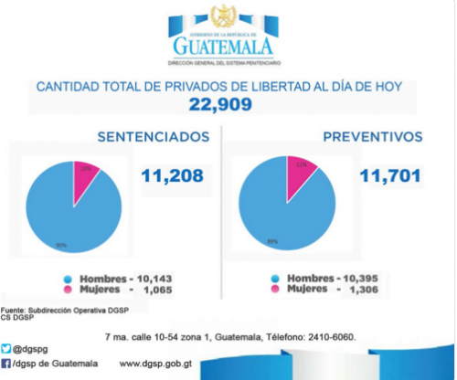 Este era el número de privados de libertad hasta el 14 de diciembre de 2017. (Imagen: Sistema Penitenciario)
