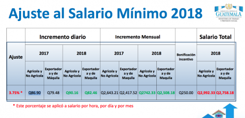 Así quedó el incremento al salario mínimo establecido por Jimmy Morales para el próximo año. (Foto: Captura de pantalla)