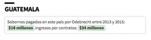 Según investigaciones preliminares, Guatemala habría recibido 18 millones de dólares en sobornos de Odebrecht.