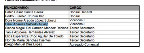Directorio del Consulado de Guatemala en Nueva York. (Foto: Minex)