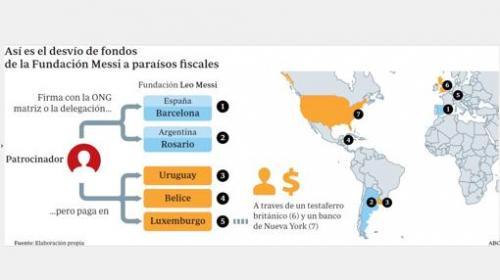 Así la Fundación Leo Messi desvió millones de dólares a diverso países. (Foto: ABC)