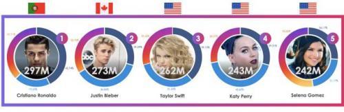 Cristiano es la celebridad más seguida en redes sociales.