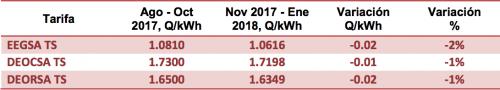 Tarifario para la Tarifa Social para el trimestre noviembre 2017-enero 2018. (Imagen: CNEE)