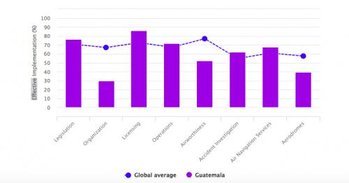 Estos fueron los últimos resultados de la evaluación hecha en Guatemala por OACI, la cual fue realizada en 2015. (Foto: Captura de pantalla)