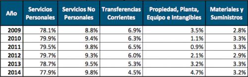 Cuadro elaborado por el Centro de Investigaciones Económicas Nacional con datos del Sicoin.