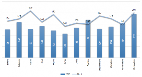 Tendencia mensual de fallecidos en accidentes. (Foto: Tránsito PNC)