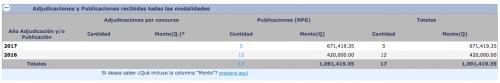 Total recibido por Heinz Hiemann registrado en Guatecompras. (Foto: Soy502)