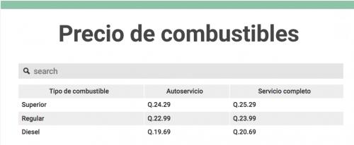 Según el monitoreo de la Dirección de Hidrocarburos del MEM, estos son los precios promedio de los combustibles. (Imagen: Soy502)