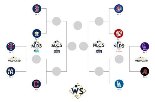 Así se jugarán los playoffs de las Grandes Ligas 2017. (Foto: MLB)