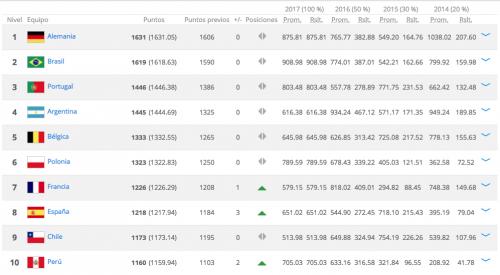 Estas son las diez selecciones mejor posicionadas en el ranking de la FIFA. (Imagen: captura de pantalla)
