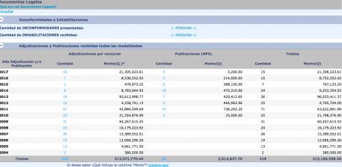 Estos son los contratos asignados desde 2004 a 2017 a la empresa Sercco. (Fuente: Guatecompras)