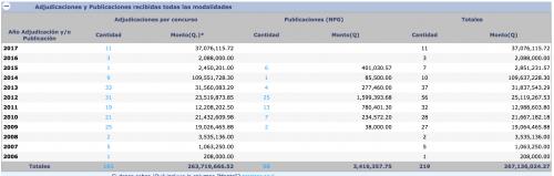 El Portal de Guatecompras reporta estos contratos asignados a la empresa Construvías de Gerardo Gustavo Galdamez. (Fuente: Sitio de Guatecompras)