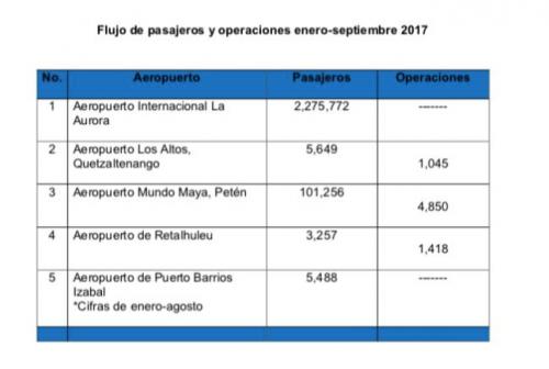 Tabla con los números de los aeropuertos operativos en la actualidad. (Foto: Aeronáutica)