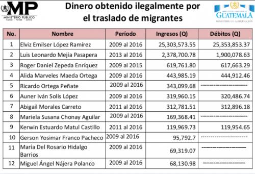 Estos son los ingresos que los integrantes de la estructura registraron en sus cuentas bancarias, según el MP. (Foto: MP)