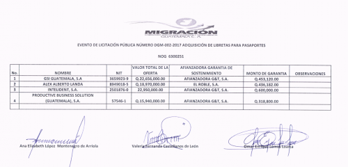 Listado de ofertas presentadas al evento. (Foto: Guatecompras)
