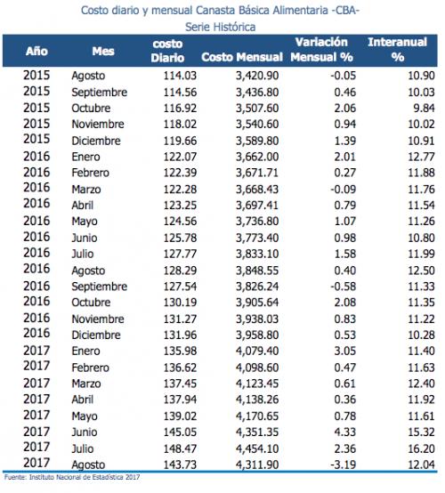 Así ha evolucionado el precio de la CBA durante los últimos años. (Imagen: INE)
