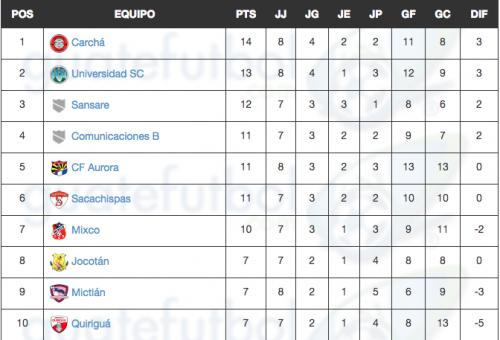 Así quedó la tabla de posiciones de la Primera División del fútbol guatemalteco luego de los partidos de este sábado. (Imagen: Guatefútbol)