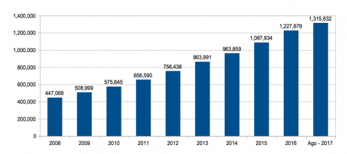 Evolución de la cantidad de motocicletas que han estado en circulación durante los últimos diez años. (Fuente: SAT)