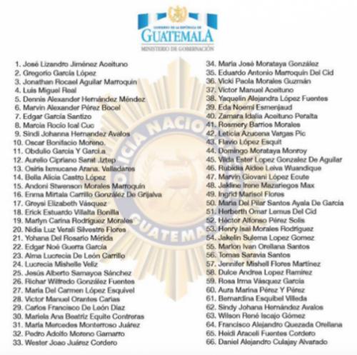 Estos son los nombres de 66 de las 83 personas que actualmente guardan prisión preventiva en diversos centros carcelarios.