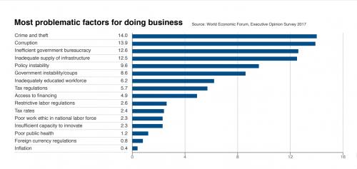 El pago de impuestos es uno de los factores que menos influyen en la competitividad del país. (Imagen: Foro Económico Mundial)