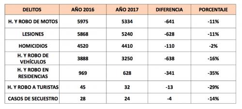 Esta es la cantidad de delitos que reportó la PNC durante el año pasado. (Foto: Captura de pantalla)