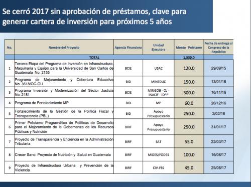 Estos son los préstamos que no se aprobaron en el Congreso. (Foto: Captura de pantalla)