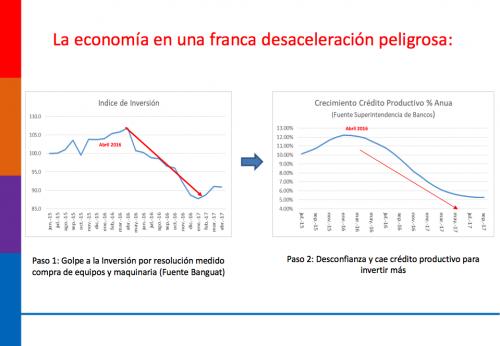 La inversión y el crédito tuvieron una caída, según el CABI provocado por el cierre de la hidroeléctrica Oxec. (Foto: Captura de pantalla)