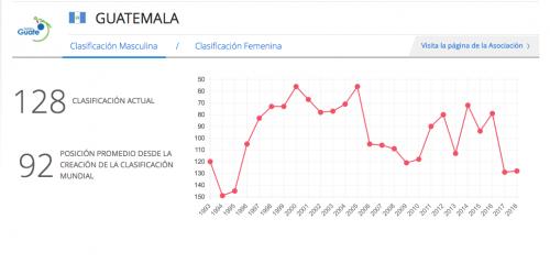 Esta es la manera en la que se ha comportado la calificación de Guatemala hasta la suspensión de la FIFA.