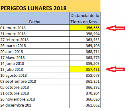 """En amarillo, las fechas en las que habrá """"Súper Luna"""" en 2018. (Imagen: Cortesía Edgar Castro Bathen)"""