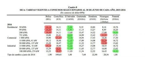 Tarifas de los países centroamericanos. (Foto: Soy502)