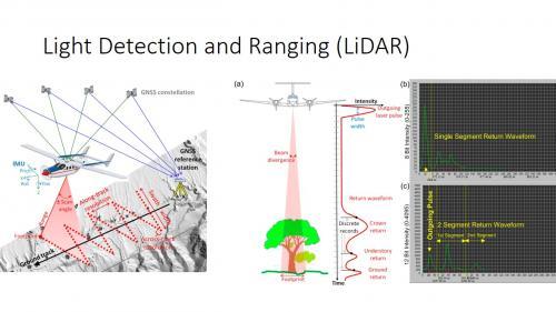 De esta manera funciona la tecnología LiDAR que permite reconstruir mapas digitales de las ciudades mayas ocultas bajo la selva. (Foto: Pacunam)