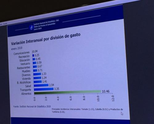 Variación de gastos de canasta ampliada. (Foto: INE)