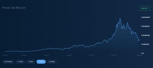 Evolución del valor del Bitcoin en el último año. (Foto: Soy502)