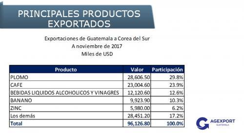 Principales exportaciones a Corea del Sur. (Foto: Agexport)