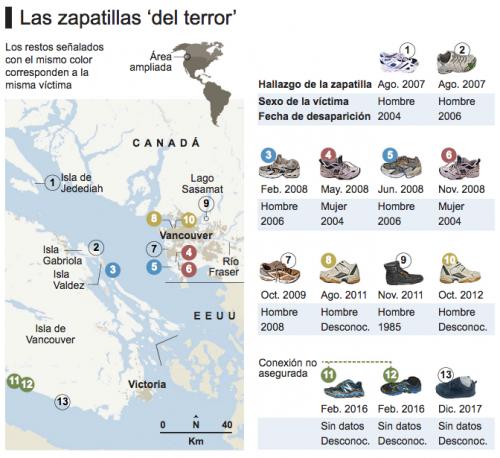 Se han encontrado 13 zapatos deportivos en diferentes puntos. (Foto: BBC)