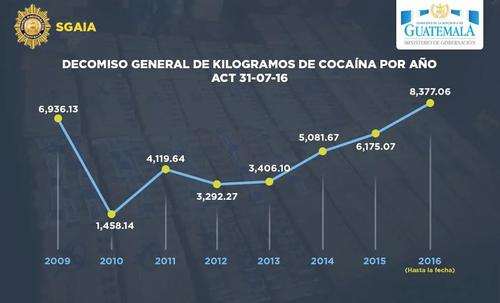 La imagen proporcionada por la PNC refleja el total de incautaciones de cocaína por año desde 2009 a la fecha.