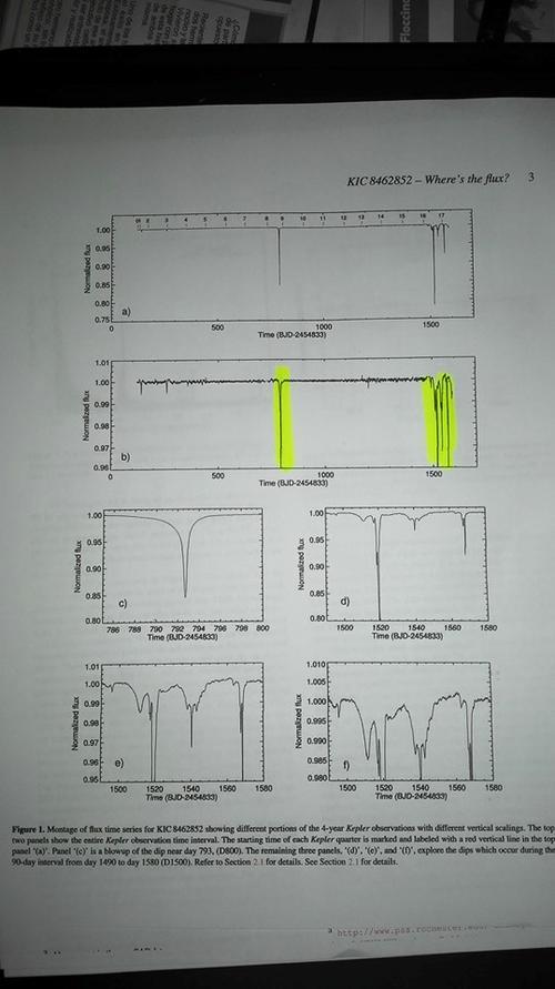Esta gráfica muestra el patrón extraño en la luminosidad de la estrella.