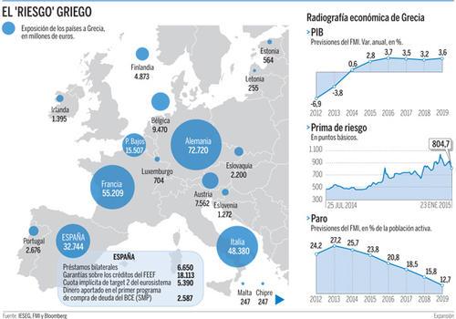 ¿A quién le debe Grecia? (Fuente: Expansión)